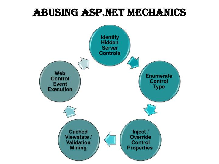 Abusing ASP.net Mechanics