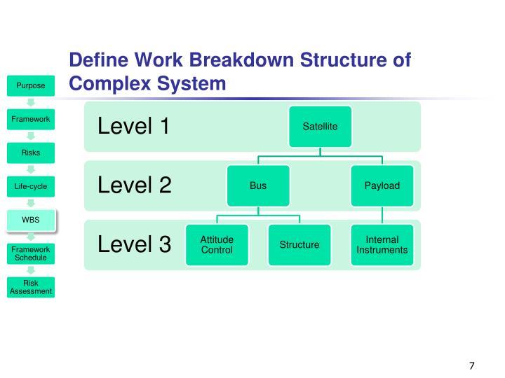 Define Work Breakdown Structure of Complex System