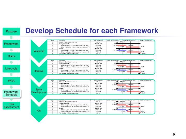 Develop Schedule for each Framework