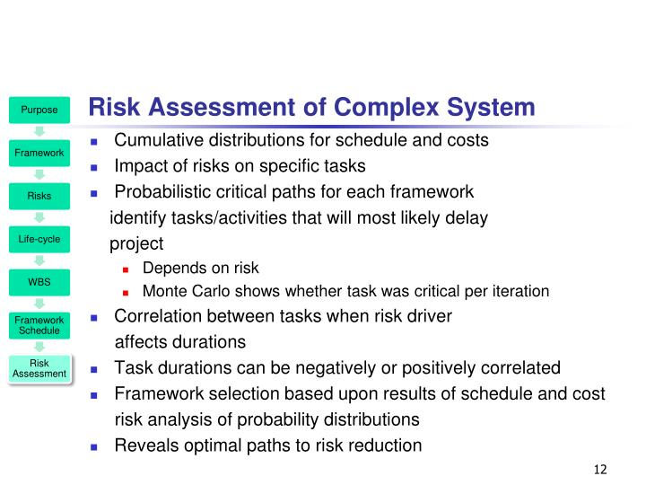 Risk Assessment of Complex System