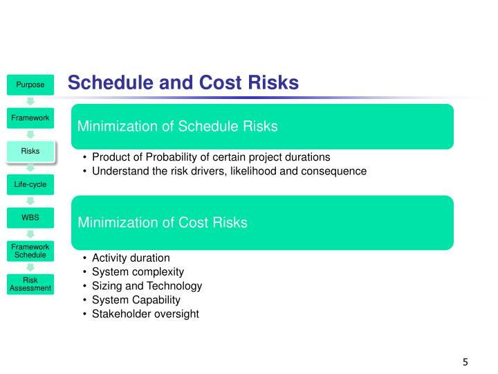 Schedule and Cost Risks