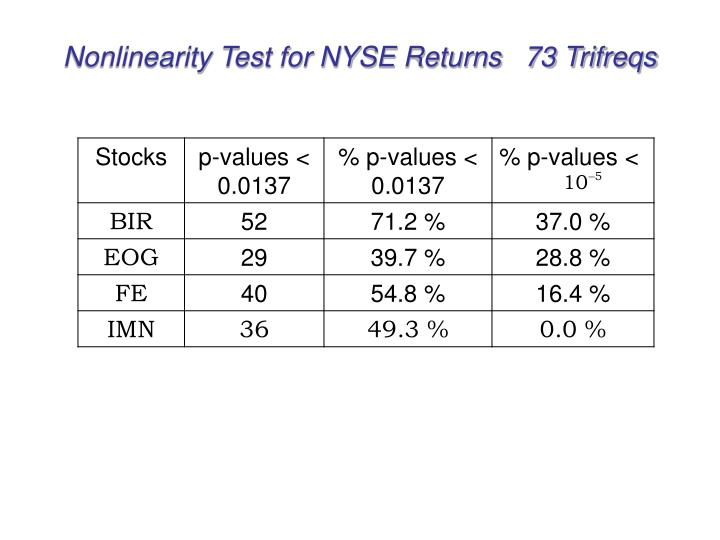 Nonlinearity Test for NYSE Returns   73 Trifreqs