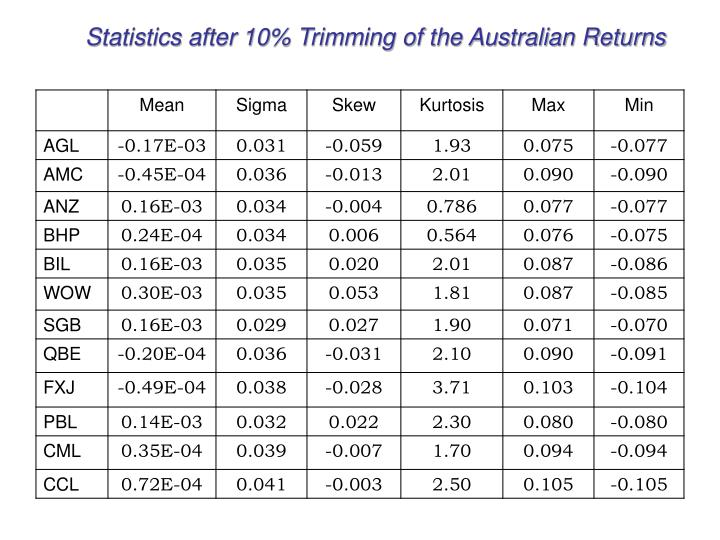 Statistics after 10% Trimming of the Australian Returns