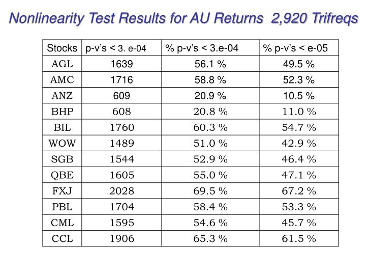 Nonlinearity Test Results for AU Returns  2,920 Trifreqs