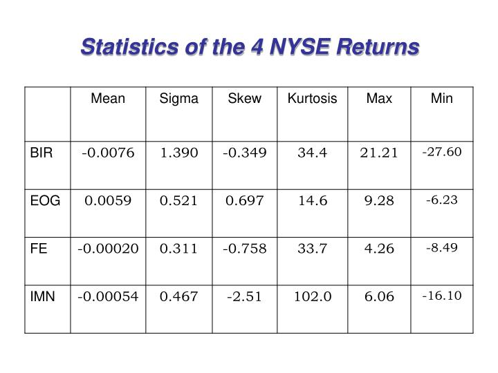 Statistics of the 4 NYSE Returns