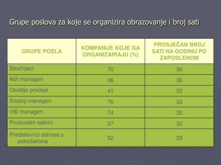 Grupe poslova za koje se organizira obrazovanje i broj sati