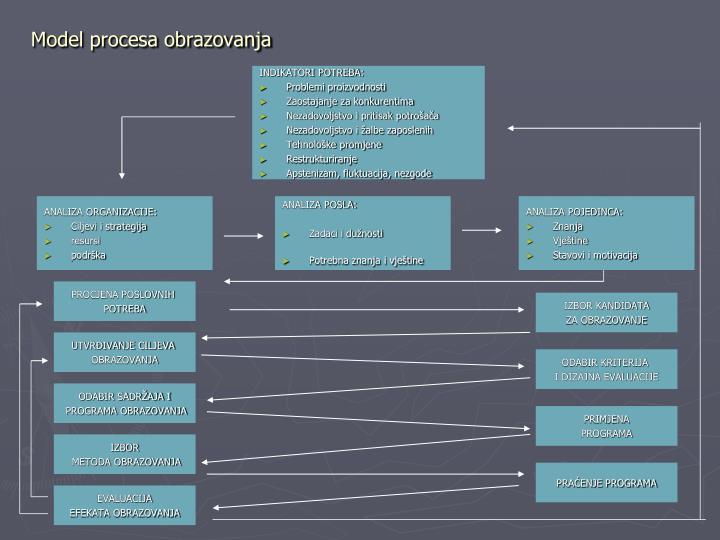 Model procesa obrazovanja