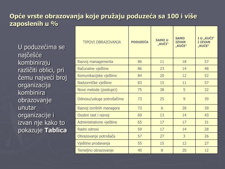 Opće vrste obrazovanja koje pružaju poduzeća sa 100 i više zaposlenih u %