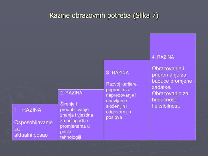 Razine obrazovnih potreba (Slika 7)