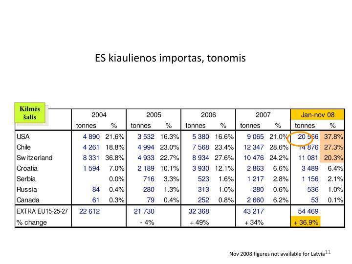 ES kiaulienos importas, tonomis