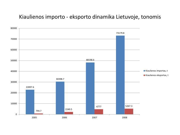 Kiaulienos importo - eksporto dinamika Lietuvoje, tonomis