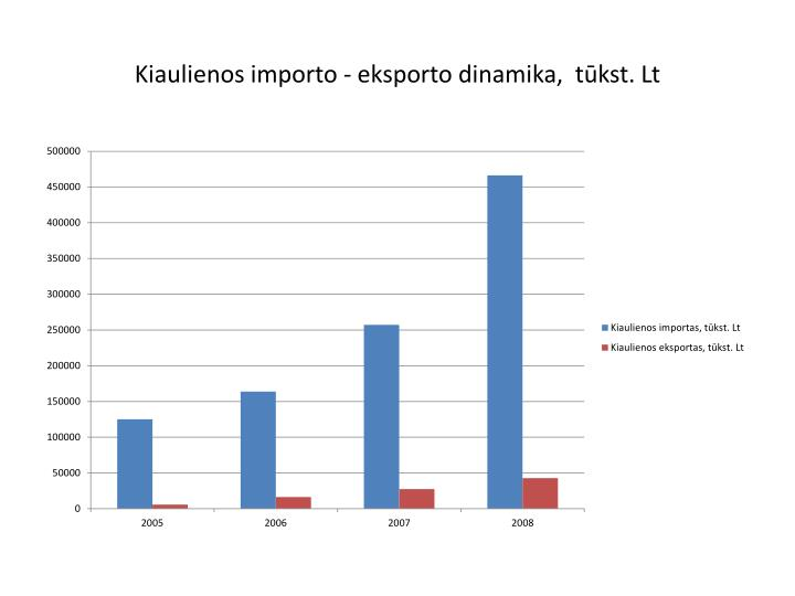 Kiaulienos importo - eksporto dinamika,  tūkst. Lt