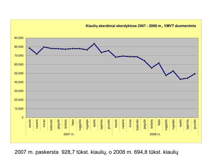 2007 m. paskersta  928,7 tūkst. kiaulių, o 2008 m. 694,8 tūkst. kiaulių