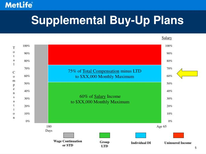 Supplemental Buy-Up Plans