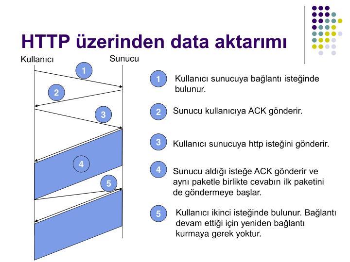 HTTP üzerinden data aktarımı