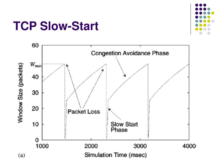 TCP Slow-Start