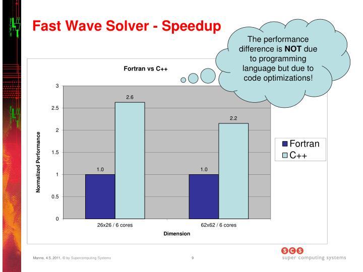 Fast Wave Solver - Speedup