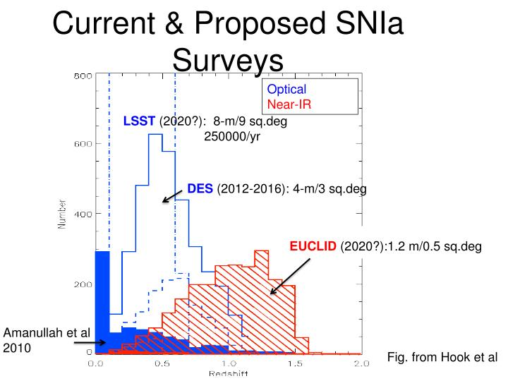 Current & Proposed SNIa Surveys