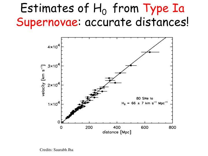 Estimates of H