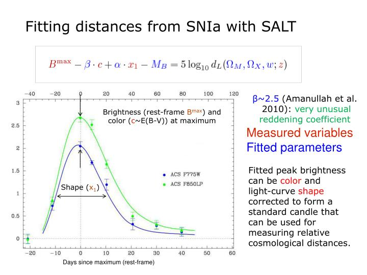 Fitting distances from SNIa with SALT