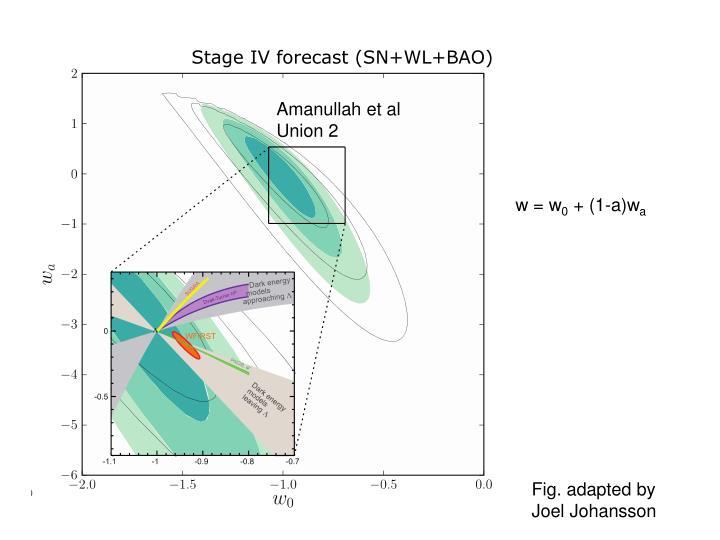 Stage IV forecast (SN+WL+BAO)
