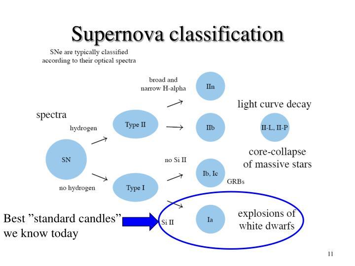 Supernova classification