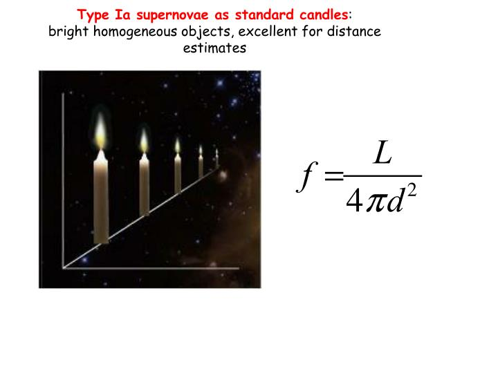 Type Ia supernovae as standard candles