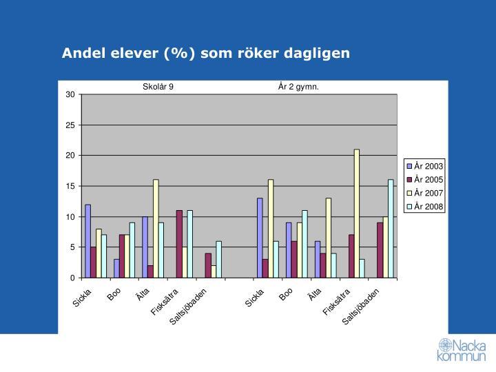 Andel elever (%) som röker dagligen