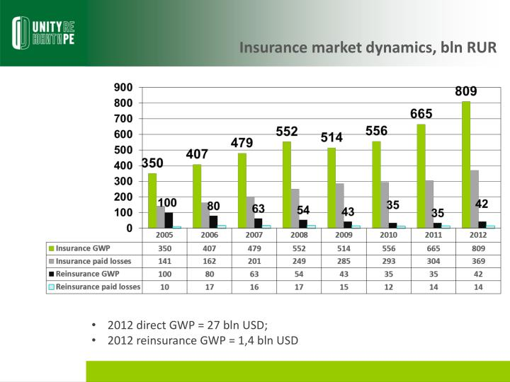 Insurance market dynamics, bln RUR