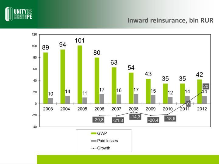 Inward reinsurance, bln RUR