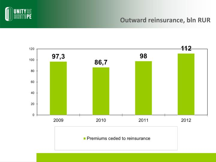 Outward reinsurance, bln RUR
