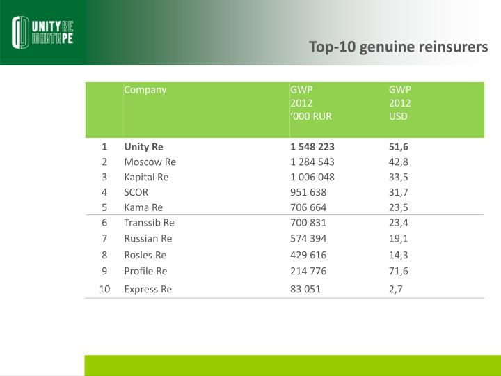 Top-10 genuine reinsurers