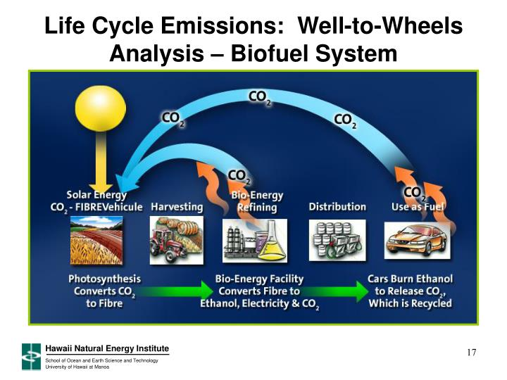 Life Cycle Emissions:  Well-to-Wheels Analysis – Biofuel System