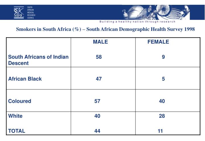 Smokers in South Africa (%) – South African Demographic Health Survey 1998