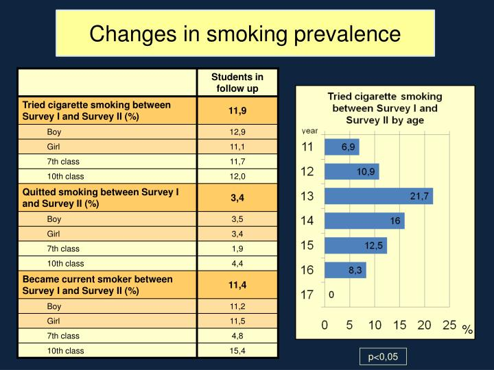 Changes in smoking prevalence