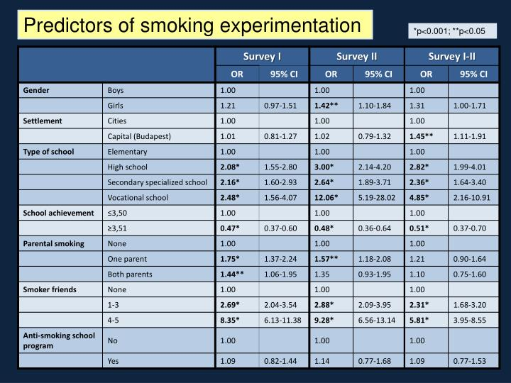 Predictors of smoking experimentation
