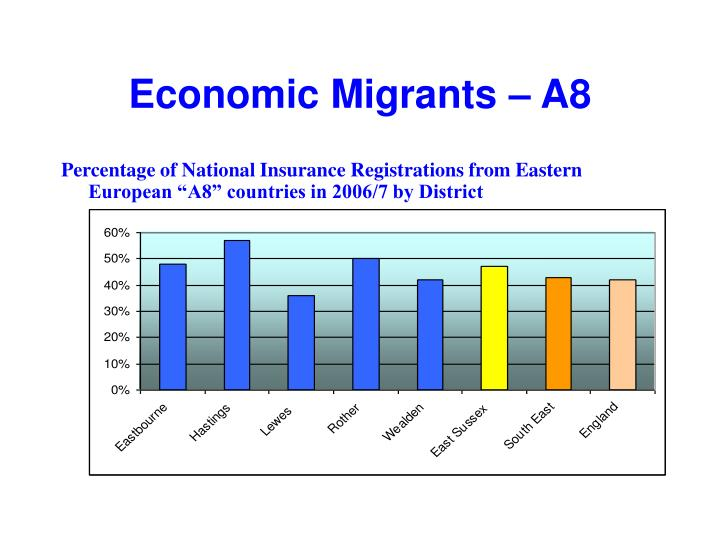 Economic Migrants – A8