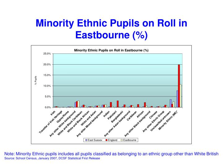 Minority Ethnic Pupils on Roll in Eastbourne (%)