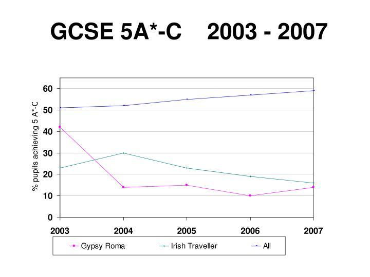 GCSE 5A*-C    2003 - 2007