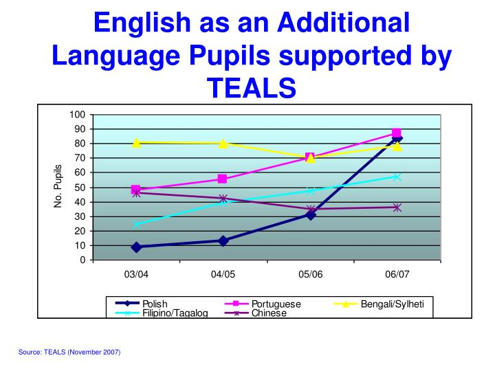 English as an Additional Language Pupils supported by TEALS