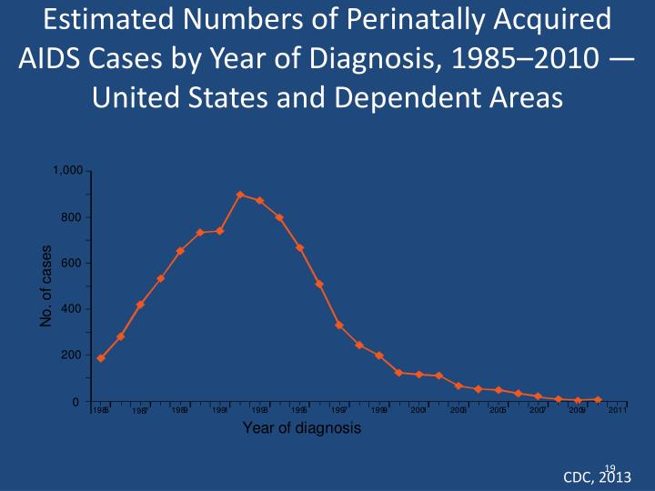 Estimated Numbers of Perinatally Acquired AIDS Cases by Year of Diagnosis, 1985–2010 — United States and Dependent Areas