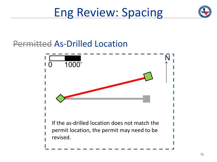 Eng Review: Spacing