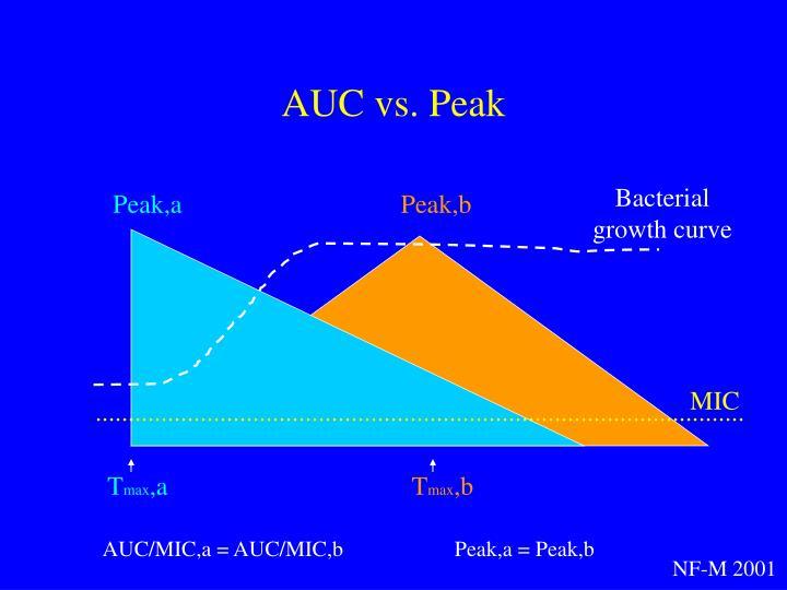 AUC vs. Peak