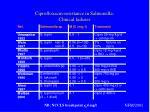 ciprofloxacin resistance in salmonella clinical failures