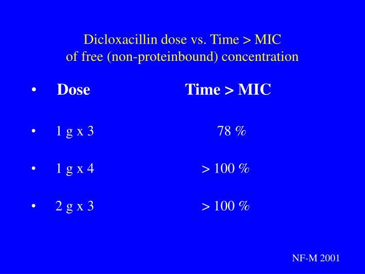 Dicloxacillin dose vs. Time > MIC