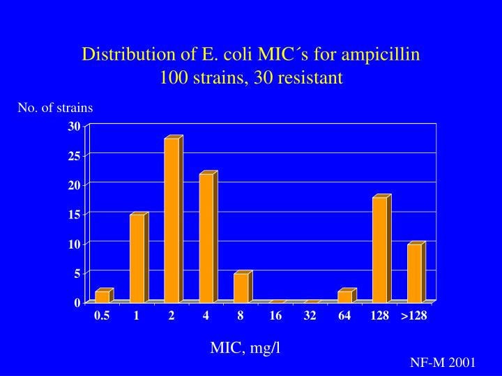 Distribution of E. coli MIC´s for ampicillin