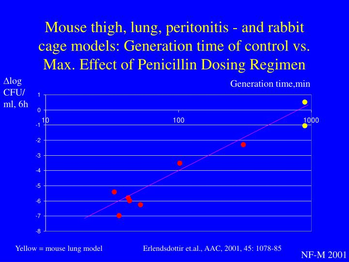 Mouse thigh, lung, peritonitis - and rabbit cage models: Generation time of control vs. Max. Effect of Penicillin Dosing Regimen