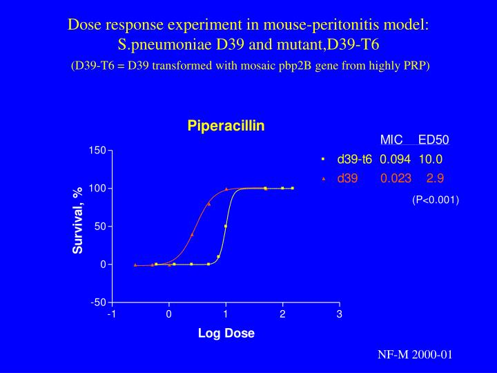 Dose response experiment in mouse-peritonitis model: S.pneumoniae D39 and mutant,D39-T6