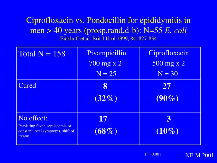 Ciprofloxacin vs. Pondocillin for epididymitis in men > 40 years (prosp,rand,d-b): N=55