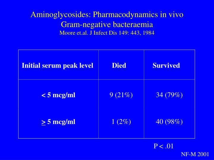 Aminoglycosides: Pharmacodynamics in vivo